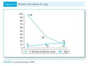 creativity decline
